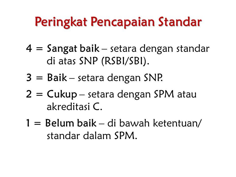 Peringkat Pencapaian Standar 4 = Sangat baik – setara dengan standar di atas SNP (RSBI/SBI). 3 = Baik – setara dengan SNP. 2 = Cukup – setara dengan S