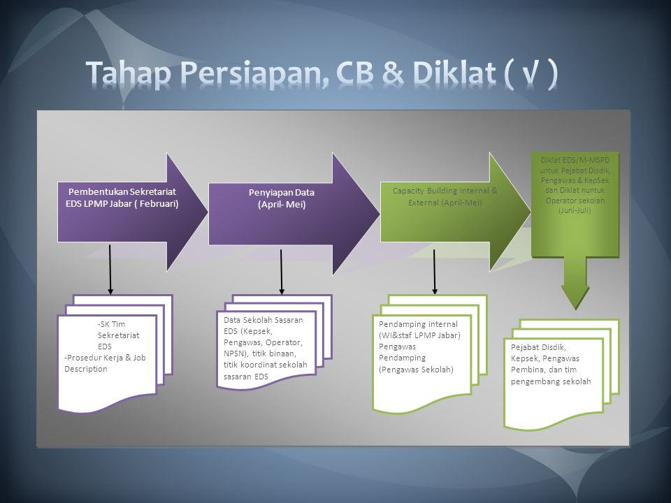 Pembentukan Sekretariat EDS LPMP Jabar ( Februari) Penyiapan Data (April- Mei) Capacity Building Internal & External (April-Mei) -SK Tim Sekretariat E