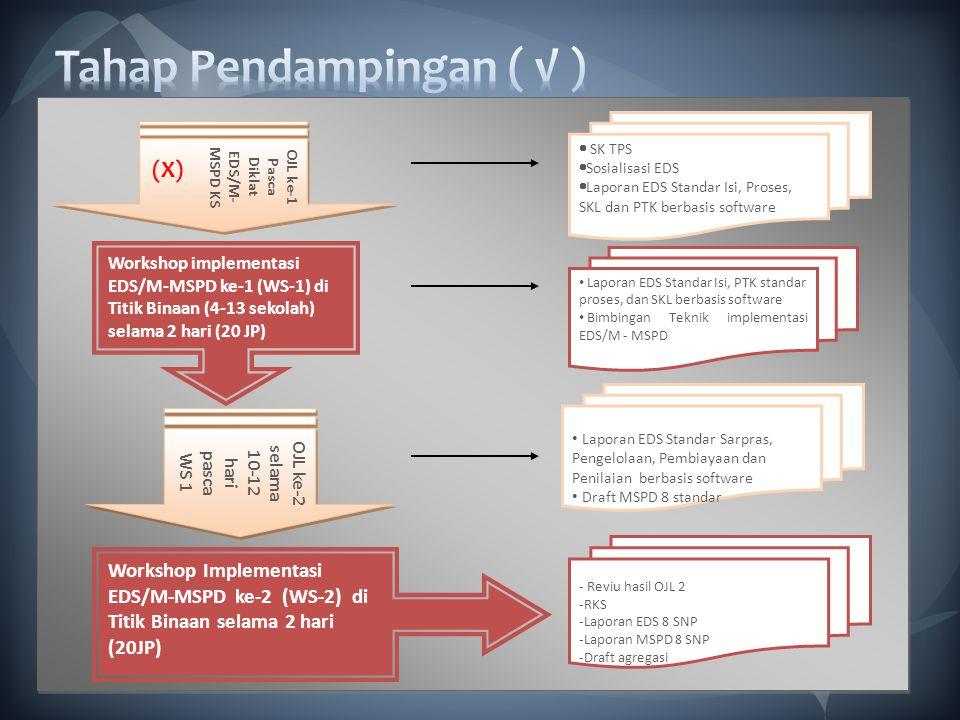 Laporan EDS Standar Isi, PTK standar proses, dan SKL berbasis software Bimbingan Teknik implementasi EDS/M - MSPD Laporan EDS Standar Sarpras, Pengelo