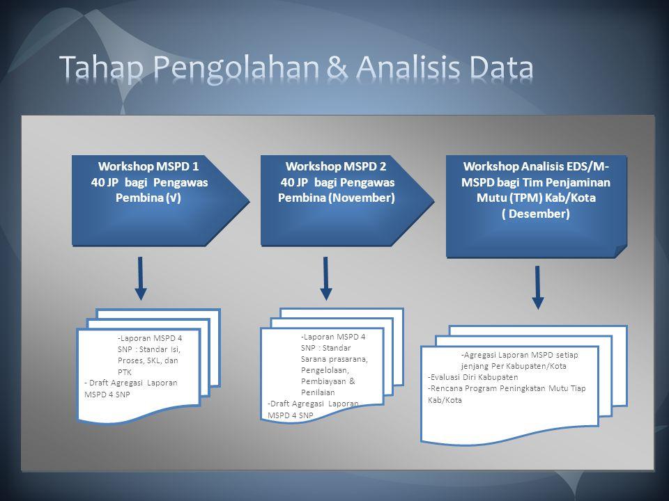 -Laporan MSPD 4 SNP : Standar Isi, Proses, SKL, dan PTK - Draft Agregasi Laporan MSPD 4 SNP -Agregasi Laporan MSPD setiap jenjang Per Kabupaten/Kota -