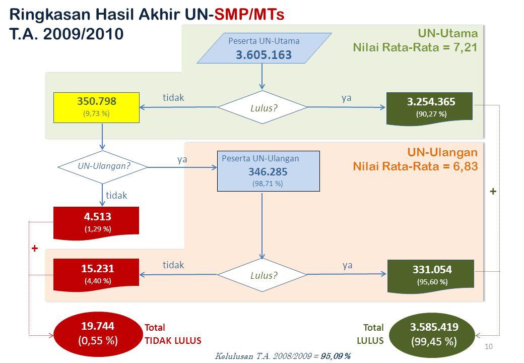 Peserta UN-Utama 3.605.163 Lulus.350.798 (9,73 %) 3.254.365 (90,27 %) yatidak UN-Ulangan.