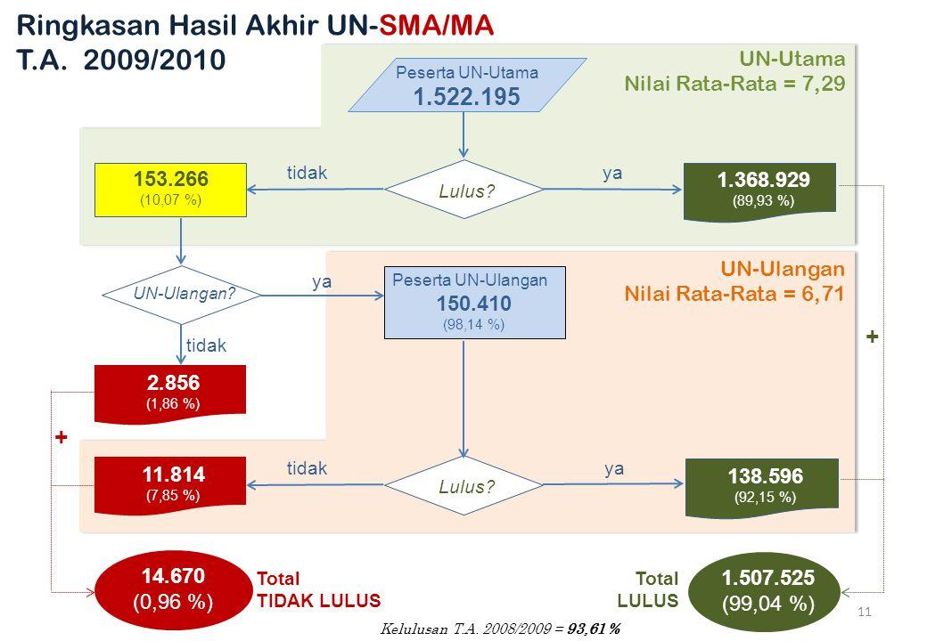 Peserta UN-Utama 1.522.195 Lulus.153.266 (10,07 %) 1.368.929 (89,93 %) yatidak UN-Ulangan.