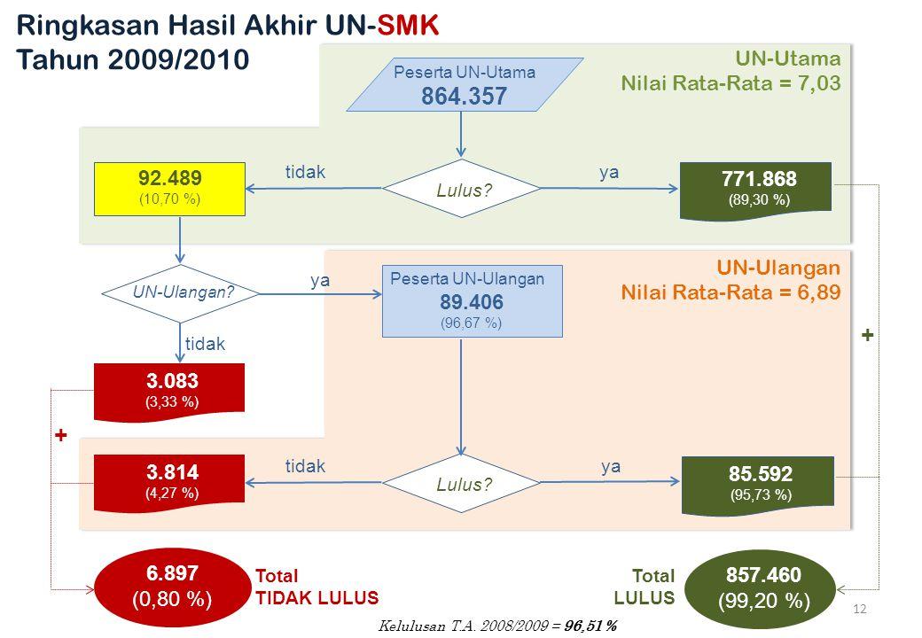 Peserta UN-Utama 864.357 Lulus.92.489 (10,70 %) 771.868 (89,30 %) yatidak UN-Ulangan.