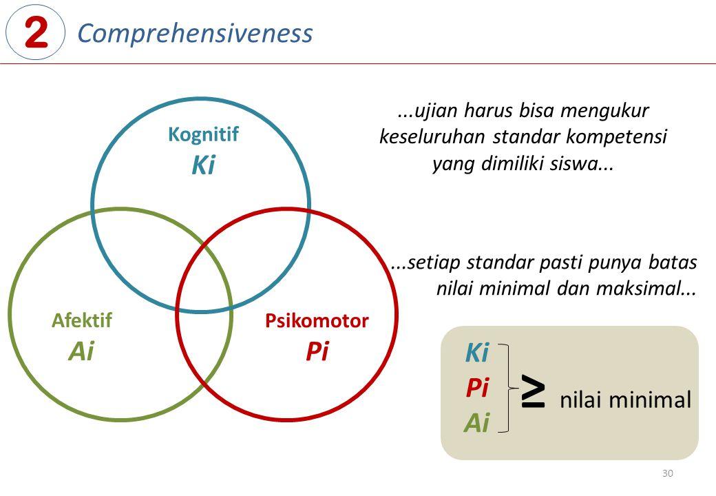 30 Afektif Ai Kognitif Ki Psikomotor Pi 2 Comprehensiveness Ki Pi Ai ≥ nilai minimal...ujian harus bisa mengukur keseluruhan standar kompetensi yang dimiliki siswa......setiap standar pasti punya batas nilai minimal dan maksimal...