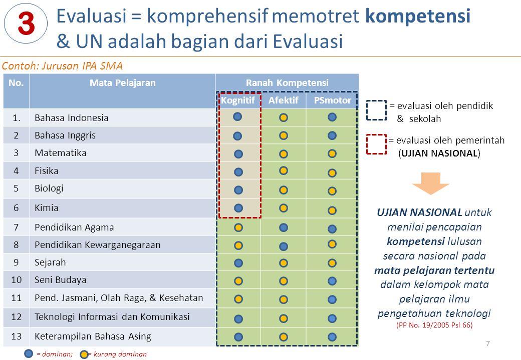 Evaluasi = komprehensif memotret kompetensi & UN adalah bagian dari Evaluasi 3 No.Mata PelajaranRanah Kompetensi KognitifAfektifPSmotor 1.Bahasa Indonesia 2Bahasa Inggris 3Matematika 4Fisika 5Biologi 6Kimia 7Pendidikan Agama 8Pendidikan Kewarganegaraan 9Sejarah 10Seni Budaya 11Pend.