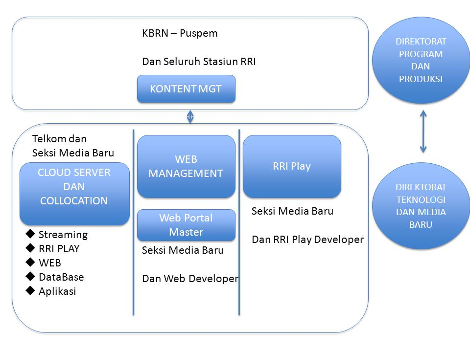 CLOUD SERVER DAN COLLOCATION CLOUD SERVER DAN COLLOCATION  Streaming  RRI PLAY  WEB  DataBase  Aplikasi WEB MANAGEMENT WEB MANAGEMENT KONTENT MGT Web Portal Master Seksi Media Baru Dan Web Developer KBRN – Puspem Dan Seluruh Stasiun RRI RRI Play Seksi Media Baru Dan RRI Play Developer Telkom dan Seksi Media Baru DIREKTORAT TEKNOLOGI DAN MEDIA BARU DIREKTORAT PROGRAM DAN PRODUKSI