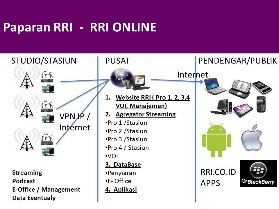 Paparan RRI - RRI ONLINE 1.Website RRI ( Pro 1, 2, 3,4 VOI, Manajemen) 2.Agregator Streaming Pro 1 /Stasiun Pro 2 /Stasiun Pro 3 /Stasiun Pro 4 / Stas
