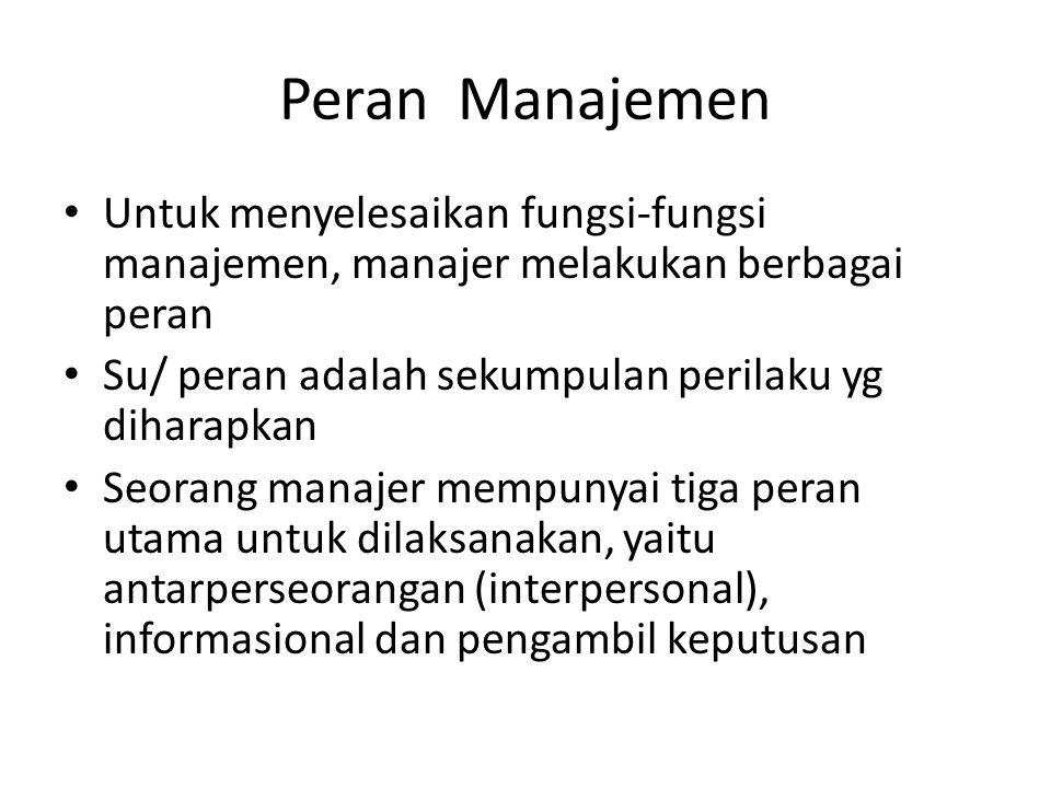 Peran Manajemen Untuk menyelesaikan fungsi-fungsi manajemen, manajer melakukan berbagai peran Su/ peran adalah sekumpulan perilaku yg diharapkan Seora