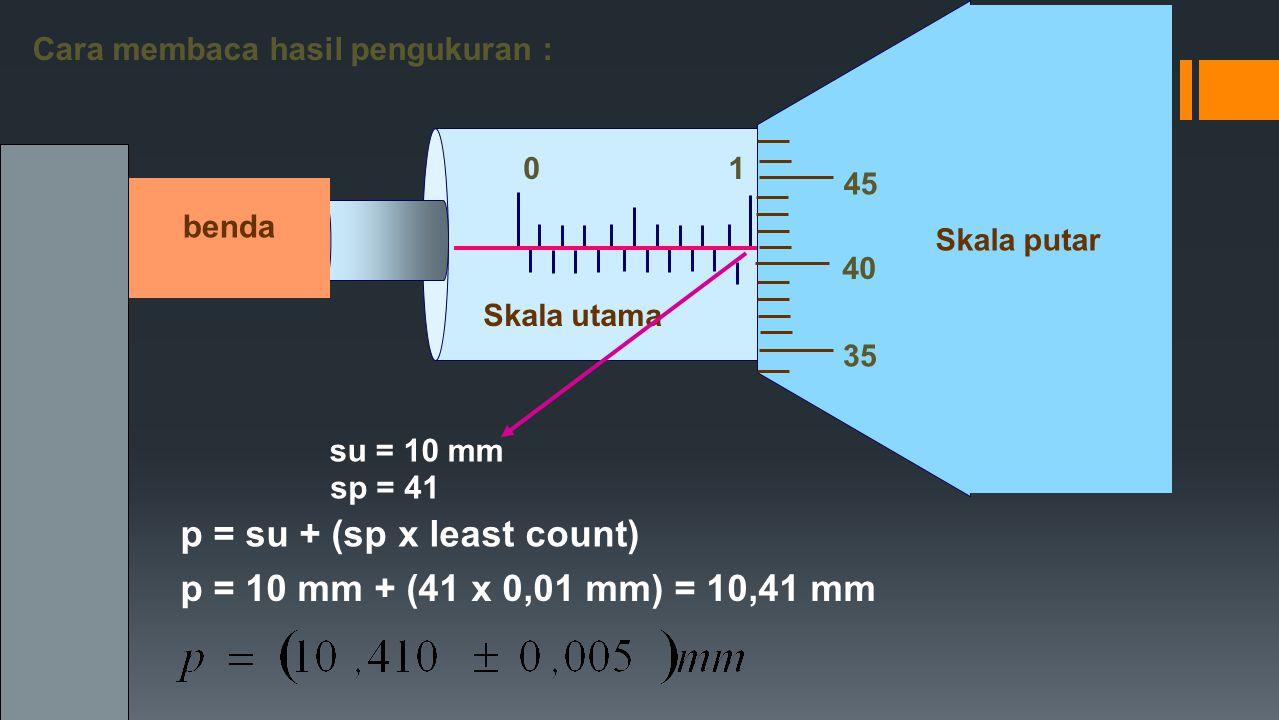 01 cm Skala utama 40 35 45 Skala putar Cara membaca hasil pengukuran : benda su = 10 mm sp = 41 p = 10 mm + (41 x 0,01 mm) = 10,41 mm p = su + (sp x l