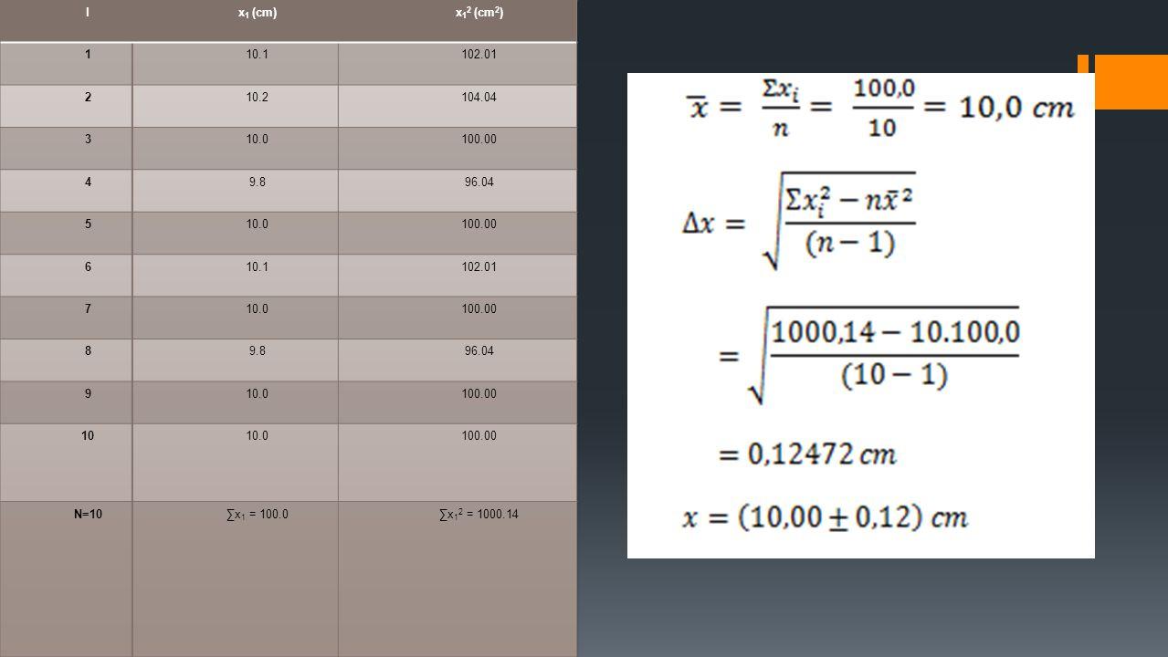 KETAKPAS- TIAN PADA SUATU FUNGSI Ketakpastian Pada Fungsi Satu Variabel Ketakpastian pada fungsi dua variabel