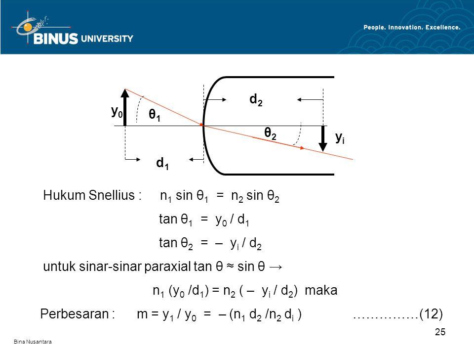 Bina Nusantara 25 Hukum Snellius : n 1 sin θ 1 = n 2 sin θ 2 tan θ 1 = y 0 / d 1 tan θ 2 = – y i / d 2 untuk sinar-sinar paraxial tan θ ≈ sin θ → n 1 (y 0 /d 1 ) = n 2 ( – y i / d 2 ) maka Perbesaran : m = y 1 / y 0 = – (n 1 d 2 /n 2 d i ) ……………(12) y0y0 yiyi d2d2 d1d1 θ1θ1 θ2θ2