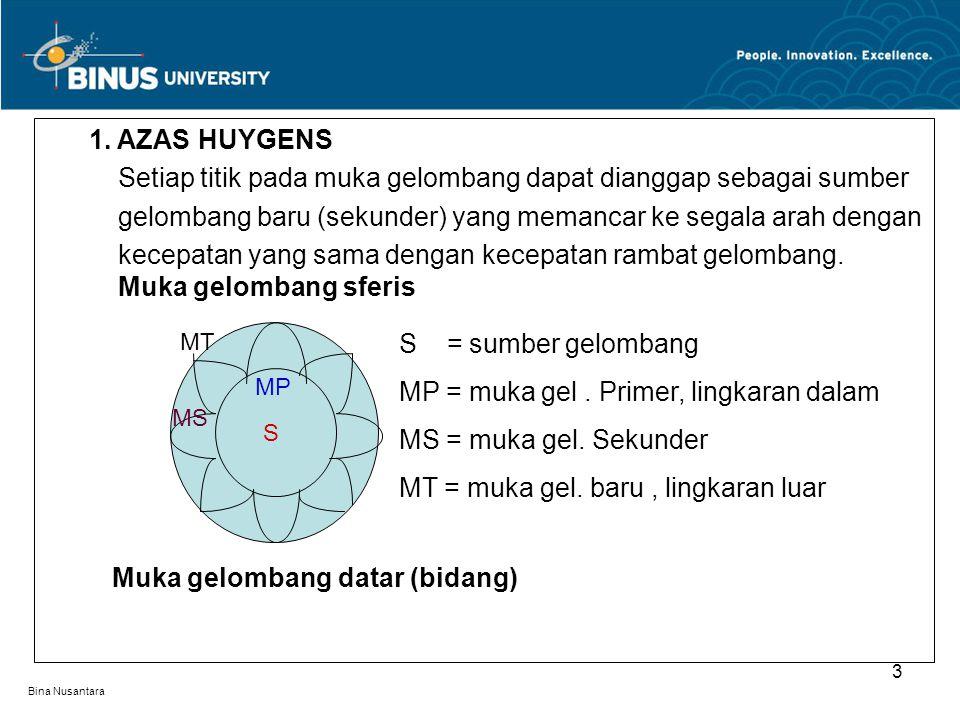 Bina Nusantara 1. AZAS HUYGENS Setiap titik pada muka gelombang dapat dianggap sebagai sumber gelombang baru (sekunder) yang memancar ke segala arah d
