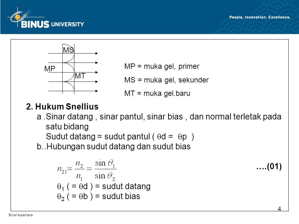 Bina Nusantara 2. Hukum Snellius a.Sinar datang, sinar pantul, sinar bias, dan normal terletak pada satu bidang Sudut datang = sudut pantul (  d = 