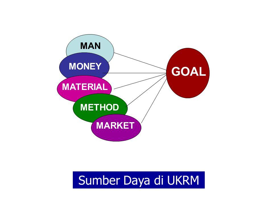 UNIT KERJA REKAM MEDIS SEBUAH ORGANISASI MAN MONEY MATERIAL METHOD MARKET GOAL Sumber Daya di UKRM
