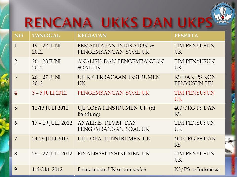 NOTANGGALKEGIATANPESERTA 119 – 22 JUNI 2012 PEMANTAPAN INDIKATOR & PENGEMBANGAN SOAL UK TIM PENYUSUN UK 226 – 28 JUNI 2012 ANALISIS DAN PENGEMBANGAN SOAL UK TIM PENYUSUN UK 326 – 27 JUNI 2012 UJI KETERBACAAN INSTRUMEN UK KS DAN PS NON PENYUSUN UK 43 – 5 JULI 2012PENGEMBANGAN SOAL UKTIM PENYUSUN UK 512-13 JULI 2012UJI COBA I INSTRUMEN UK (di Bandung) 400 ORG PS DAN KS 617 – 19 JULI 2012ANALISIS, REVISI, DAN PENGEMBANGAN SOAL UK TIM PENYUSUN UK 724-25 JULI 2012UJI COBA II INSTRUMEN UK400 ORG PS DAN KS 825 – 27 JULI 2012FINALISASI INSTRUMEN UKTIM PENYUSUN UK 91-6 Okt.