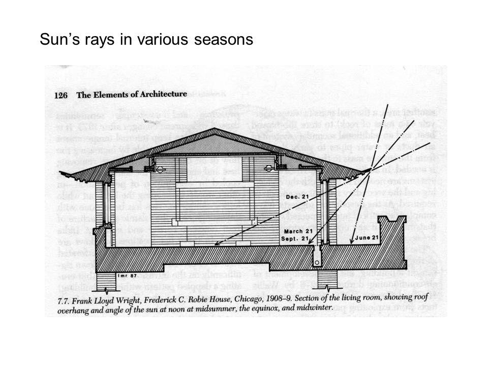 Sun's rays in various seasons