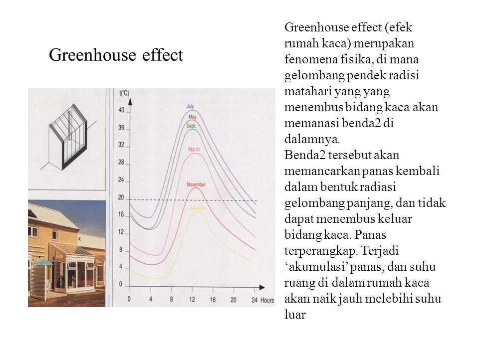 Greenhouse effect Greenhouse effect (efek rumah kaca) merupakan fenomena fisika, di mana gelombang pendek radisi matahari yang yang menembus bidang ka