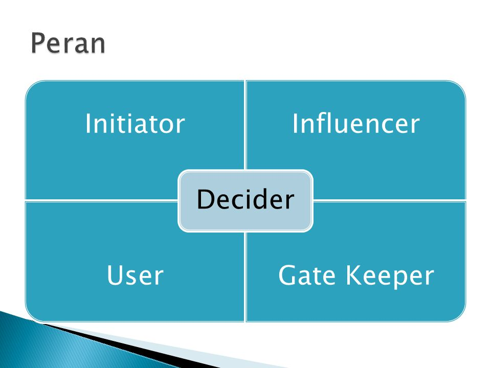 InitiatorInfluencer UserGate Keeper Decider