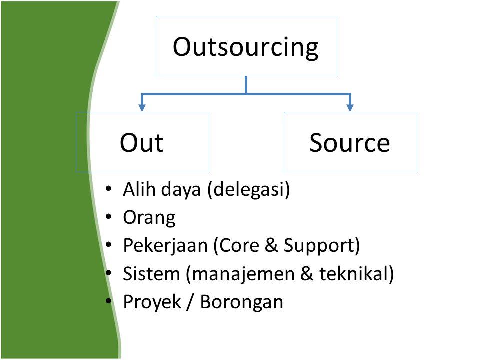 Outsourcing Alih daya (delegasi) Orang Pekerjaan (Core & Support) Sistem (manajemen & teknikal) Proyek / Borongan OutSource