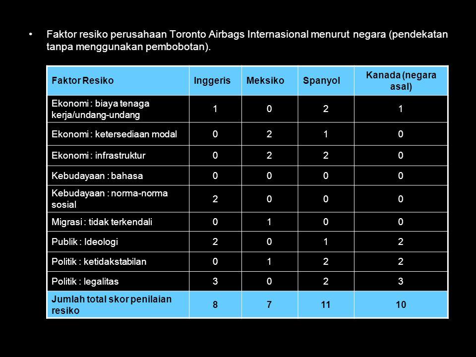Faktor resiko perusahaan Toronto Airbags Internasional menurut negara (pendekatan tanpa menggunakan pembobotan). Faktor ResikoInggerisMeksikoSpanyol K