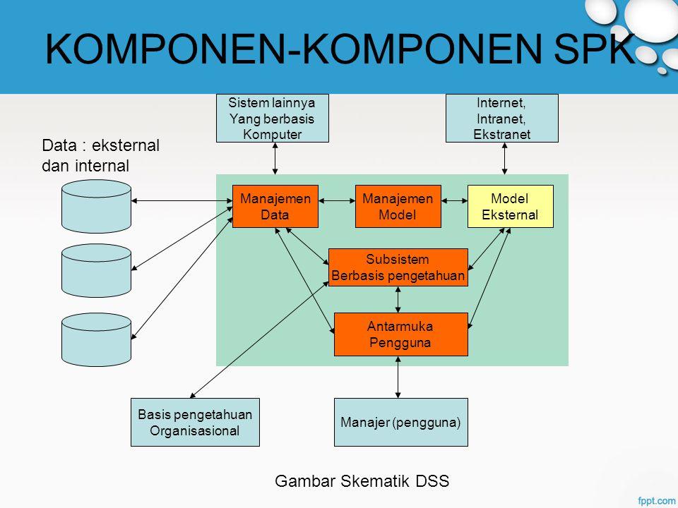 KOMPONEN-KOMPONEN SPK Manajemen Data Manajemen Model Eksternal Subsistem Berbasis pengetahuan Antarmuka Pengguna Sistem lainnya Yang berbasis Komputer Internet, Intranet, Ekstranet Basis pengetahuan Organisasional Manajer (pengguna) Gambar Skematik DSS Data : eksternal dan internal