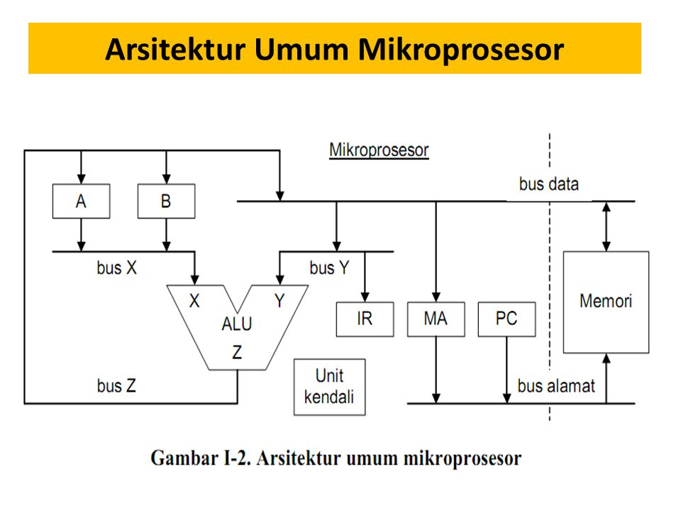 Arsitektur Umum Mikroprosesor