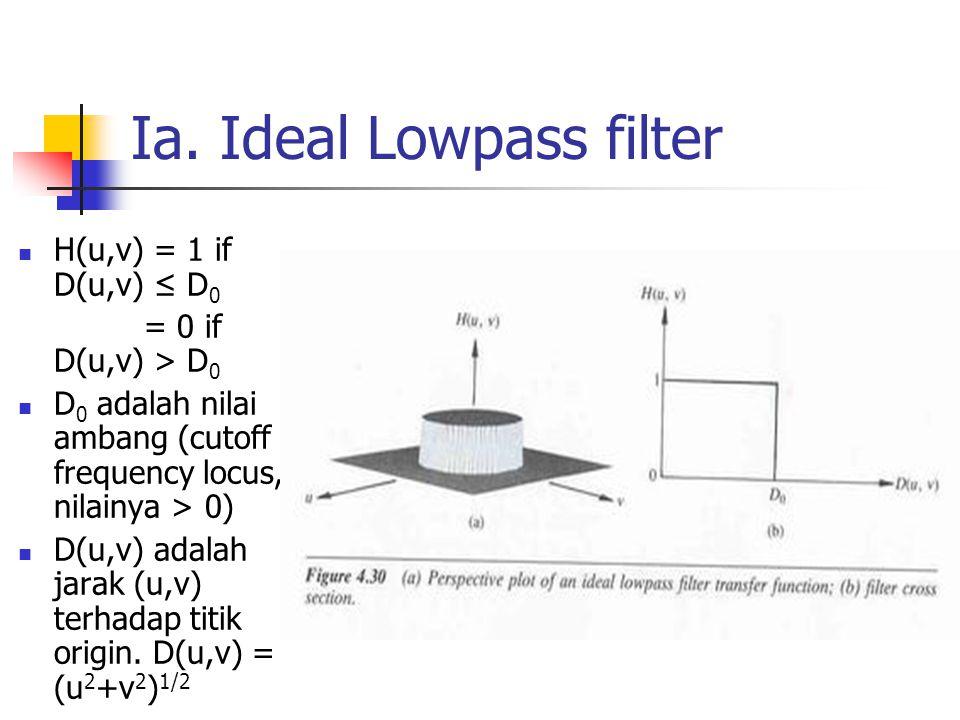 Ia. Ideal Lowpass filter H(u,v) = 1 if D(u,v) ≤ D 0 = 0 if D(u,v) > D 0 D 0 adalah nilai ambang (cutoff frequency locus, nilainya > 0) D(u,v) adalah j