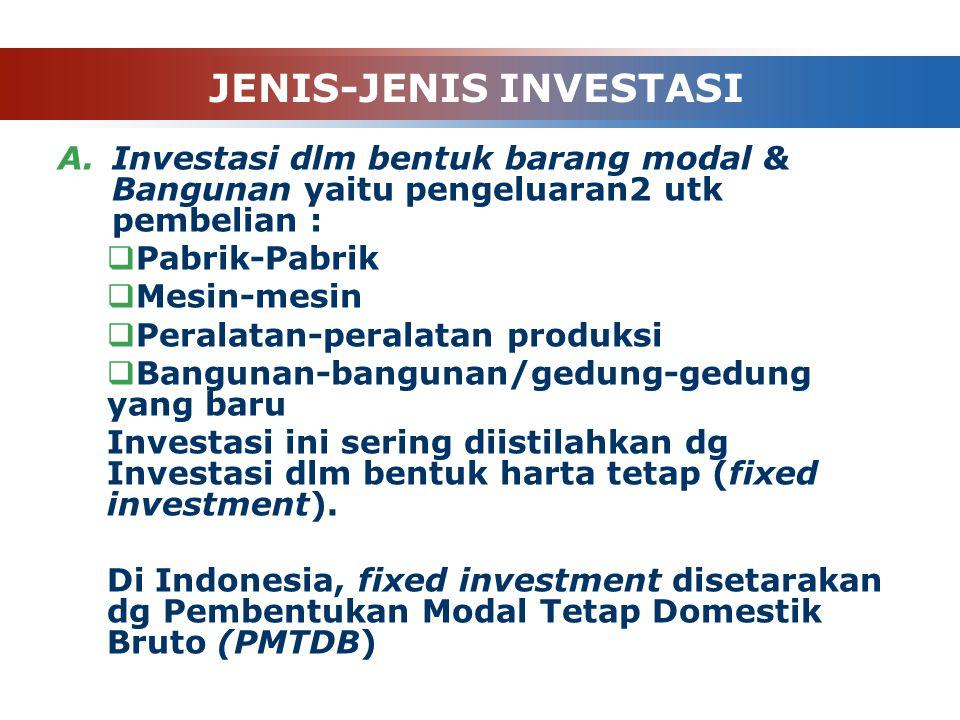 JENIS-JENIS INVESTASI A.Investasi dlm bentuk barang modal & Bangunan yaitu pengeluaran2 utk pembelian :  Pabrik-Pabrik  Mesin-mesin  Peralatan-peralatan produksi  Bangunan-bangunan/gedung-gedung yang baru Investasi ini sering diistilahkan dg Investasi dlm bentuk harta tetap (fixed investment).