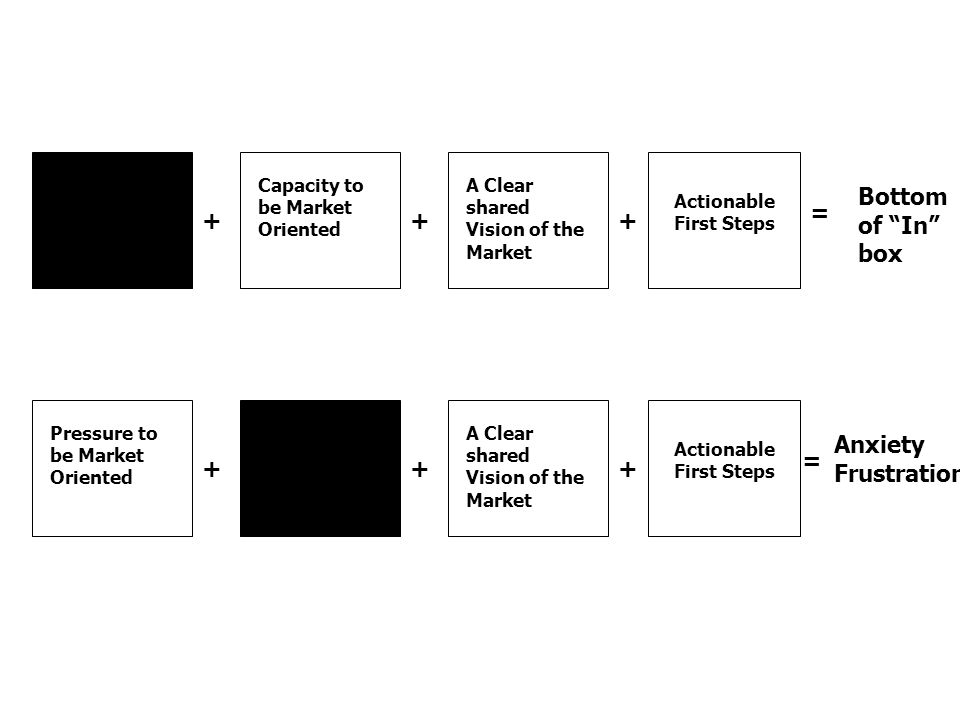+ Pressure to be Market Oriented Capacity to be Market Oriented A Clear shared Vision of the Market Actionable First Steps ++ = + Pressure to be Market Oriented Capacity to be Market Oriented A Clear shared Vision of the Market Actionable First Steps ++ = Bottom of In box Anxiety Frustration