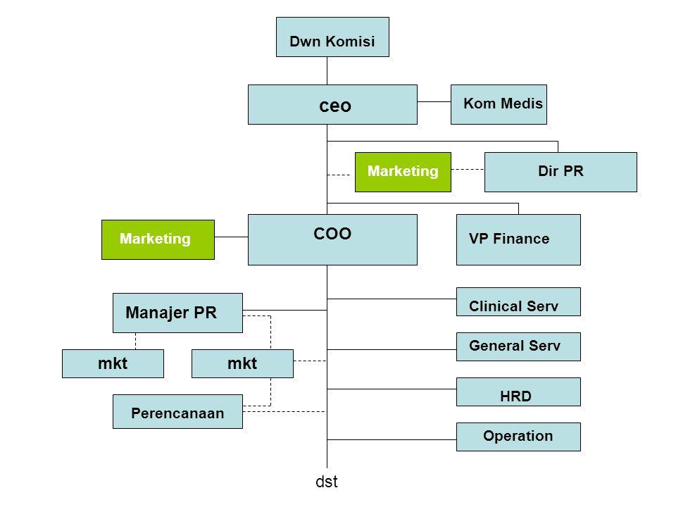 Dwn Komisi ceo Kom Medis Dir PRMarketing COO VP FinanceMarketing Clinical Serv Perencanaan General Serv HRD Manajer PR mkt dst Operation