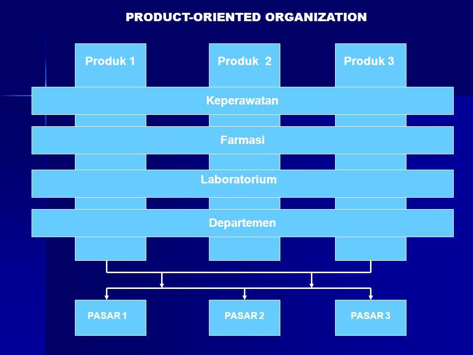 Produk 1Produk 2Produk 3 Keperawatan Farmasi Laboratorium Departemen PASAR 1PASAR 2PASAR 3 PRODUCT-ORIENTED ORGANIZATION