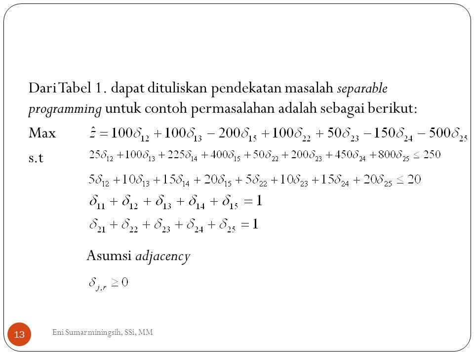 13 Dari Tabel 1. dapat dituliskan pendekatan masalah separable programming untuk contoh permasalahan adalah sebagai berikut: Max s.t Asumsi adjacency