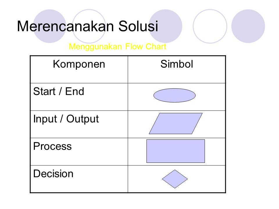 Merencanakan Solusi Menggunakan Flow Chart KomponenSimbol Start / End Input / Output Process Decision