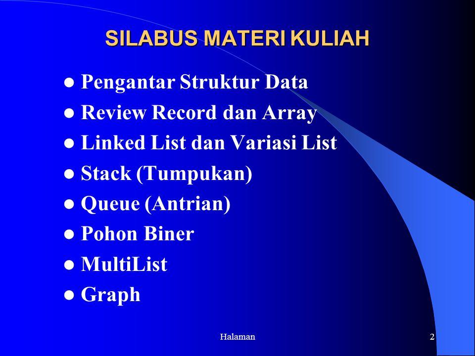 Halaman2 SILABUS MATERI KULIAH Pengantar Struktur Data Review Record dan Array Linked List dan Variasi List Stack (Tumpukan) Queue (Antrian) Pohon Biner MultiList Graph