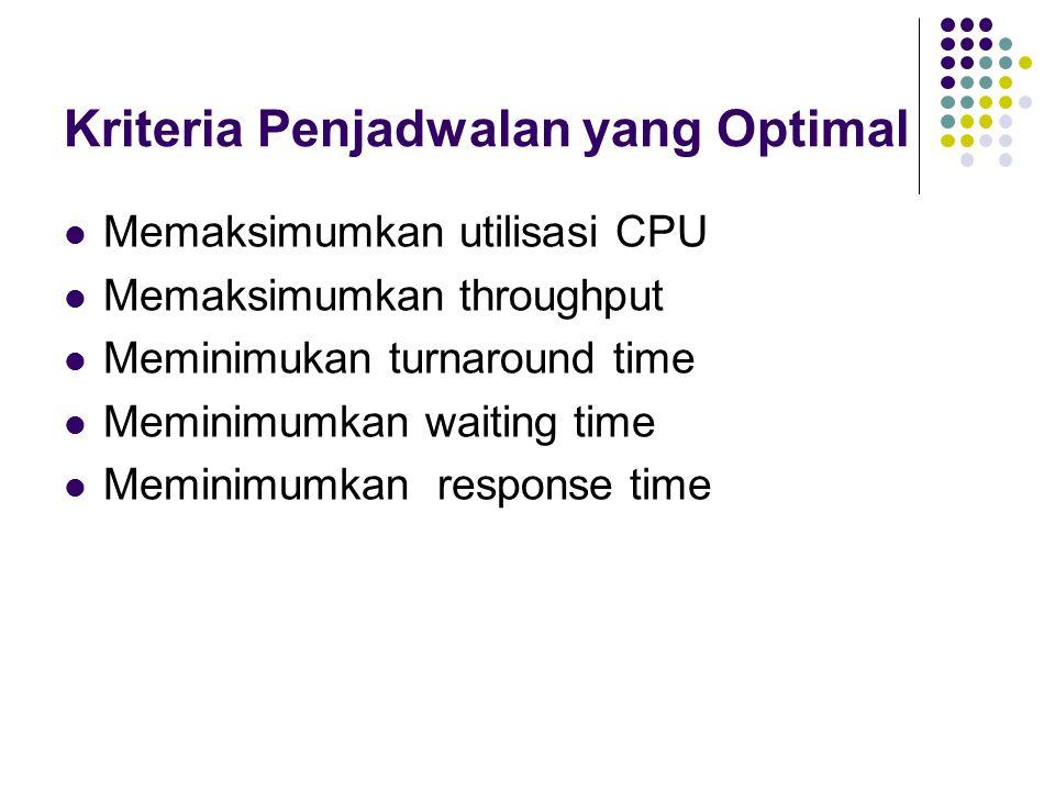 Kriteria Penjadwalan yang Optimal Memaksimumkan utilisasi CPU Memaksimumkan throughput Meminimukan turnaround time Meminimumkan waiting time Meminimumkan response time