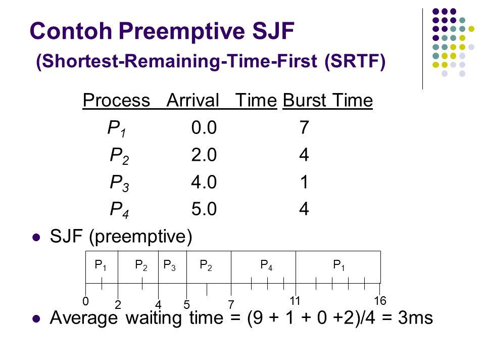 Contoh Preemptive SJF (Shortest-Remaining-Time-First (SRTF) Process Arrival Time Burst Time P 1 0.07 P 2 2.04 P 3 4.01 P 4 5.04 SJF (preemptive) Average waiting time = (9 + 1 + 0 +2)/4 = 3ms P1P1 P3P3 P2P2 42 11 0 P4P4 57 P2P2 P1P1 16
