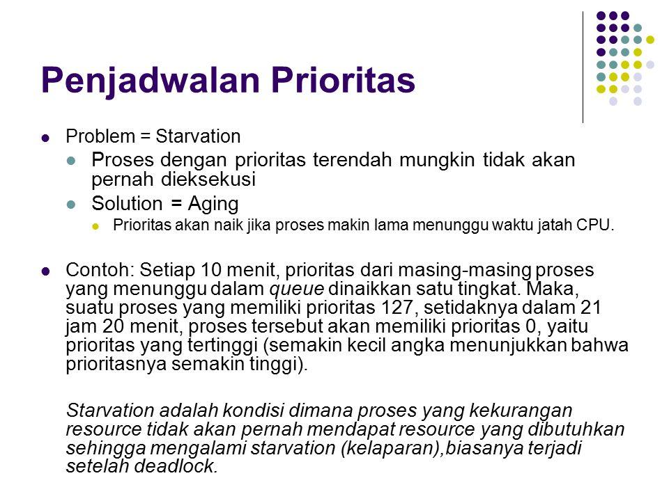 Penjadwalan Prioritas Problem = Starvation Proses dengan prioritas terendah mungkin tidak akan pernah dieksekusi Solution = Aging Prioritas akan naik jika proses makin lama menunggu waktu jatah CPU.