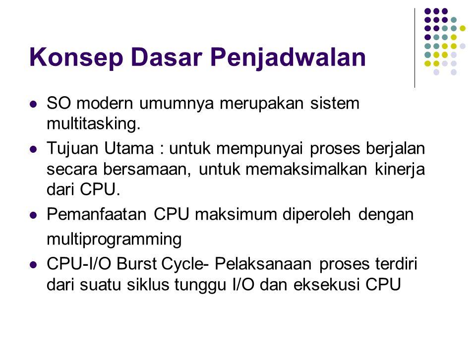 Contoh Non-Preemptive SJF ProcessArrival TimeBurst Time P 1 0.0ms7ms P 2 2.0ms4ms P 3 4.0ms1ms P 4 5.0ms4ms SJF (non-preemptive) Waiting time P1=0, P2=6, P3=3ms, P4=7ms Average waiting time = (0 + 6 + 3 + 7)/4 = 4ms P1P1 P3P3 P2P2 73160 P4P4 812