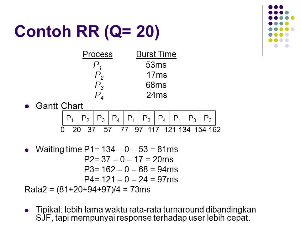Contoh RR (Q= 20) ProcessBurst Time P 1 53ms P 2 17ms P 3 68ms P 4 24ms Gantt Chart Waiting time P1= 134 – 0 – 53 = 81ms P2= 37 – 0 – 17 = 20ms P3= 162 – 0 – 68 = 94ms P4= 121 – 0 – 24 = 97ms Rata2 = (81+20+94+97)/4 = 73ms Tipikal: lebih lama waktu rata-rata turnaround dibandingkan SJF, tapi mempunyai response terhadap user lebih cepat.