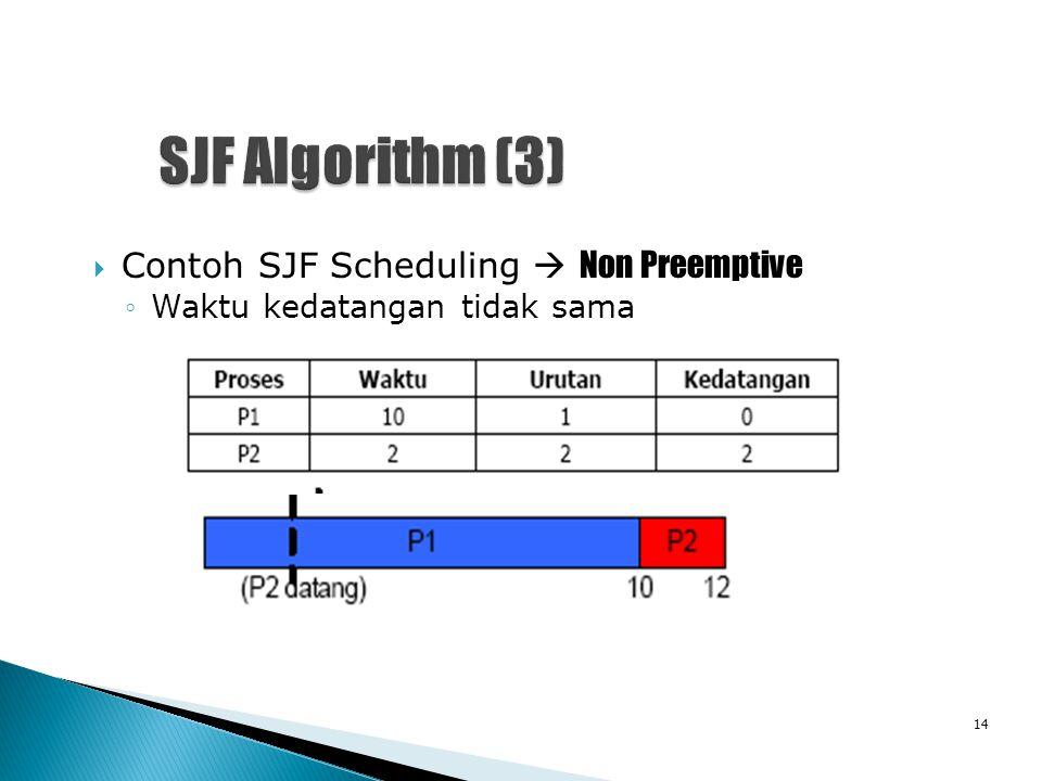  Contoh SJF Scheduling  Non Preemptive ◦Waktu kedatangan tidak sama 14