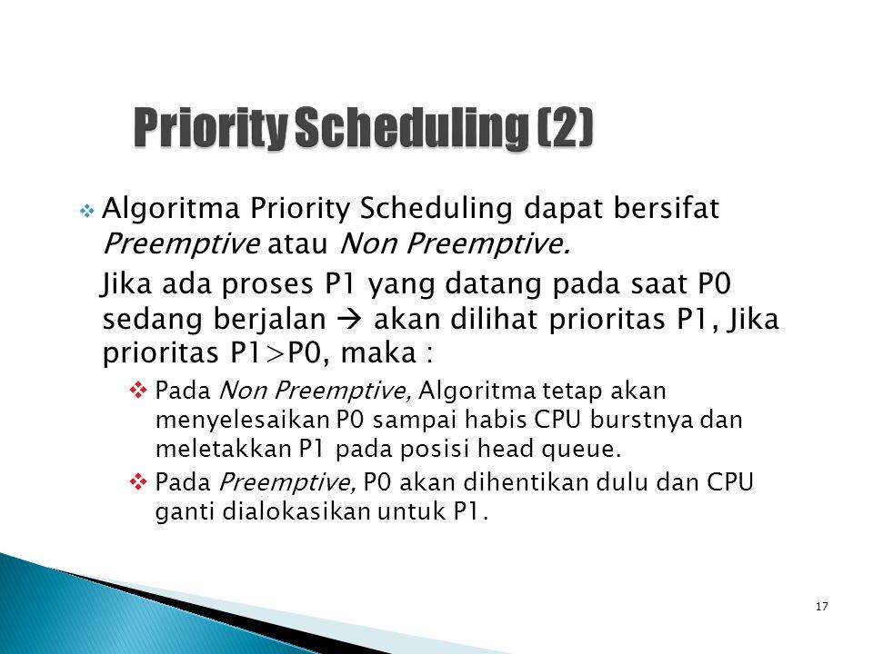  Algoritma Priority Scheduling dapat bersifat Preemptive atau Non Preemptive.