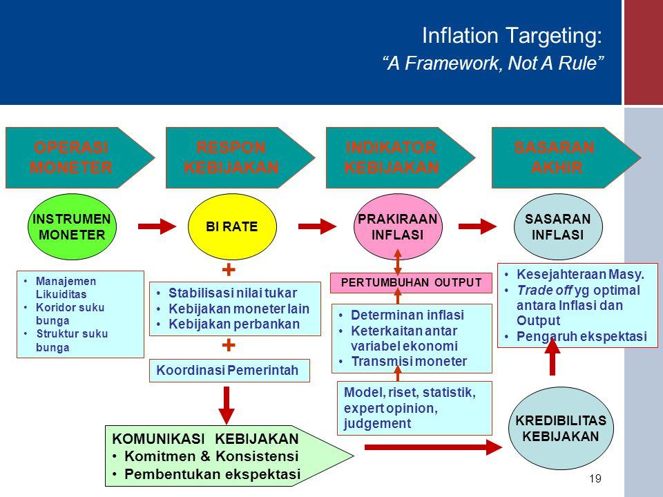 19 Inflation Targeting: A Framework, Not A Rule OPERASI MONETER RESPON KEBIJAKAN INDIKATOR KEBIJAKAN SASARAN AKHIR SASARAN INFLASI Kesejahteraan Masy.