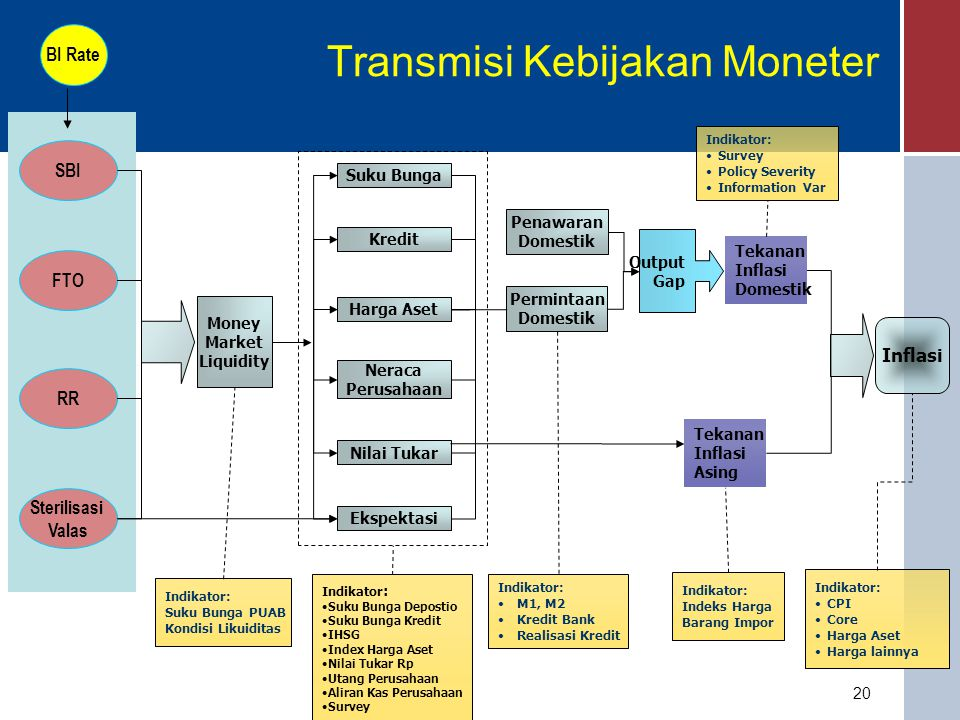20 Transmisi Kebijakan Moneter SBI FTO RR Sterilisasi Valas Money Market Liquidity Indikator: Suku Bunga PUAB Kondisi Likuiditas Suku Bunga Kredit Har