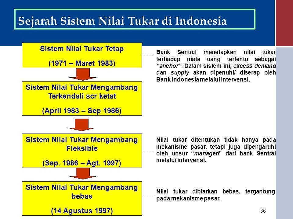 36 Sejarah Sistem Nilai Tukar di Indonesia Sistem Nilai Tukar Tetap (1971 – Maret 1983) Sistem Nilai Tukar Mengambang Terkendali scr ketat (April 1983 – Sep 1986) Sistem Nilai Tukar Mengambang bebas (14 Agustus 1997) Bank Sentral menetapkan nilai tukar terhadap mata uang tertentu sebagai anchor .