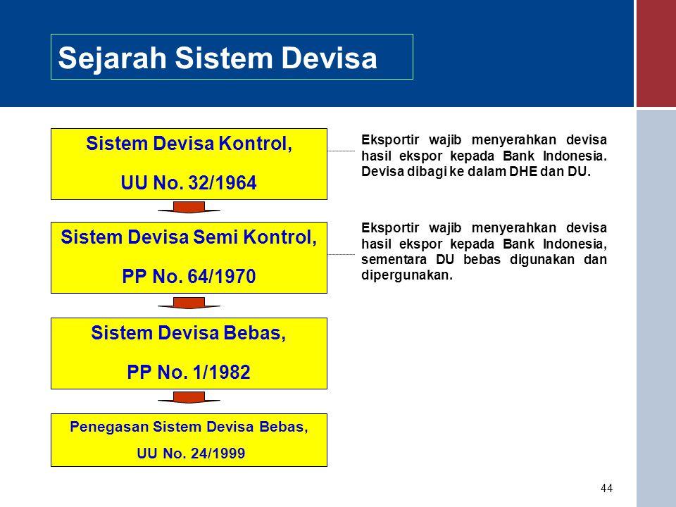 44 Sejarah Sistem Devisa Sistem Devisa Kontrol, UU No.