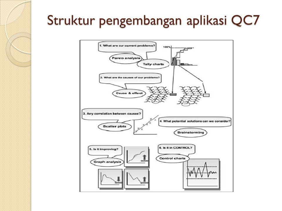 Struktur pengembangan aplikasi QC7
