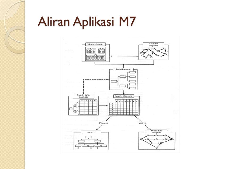 Aliran Aplikasi M7