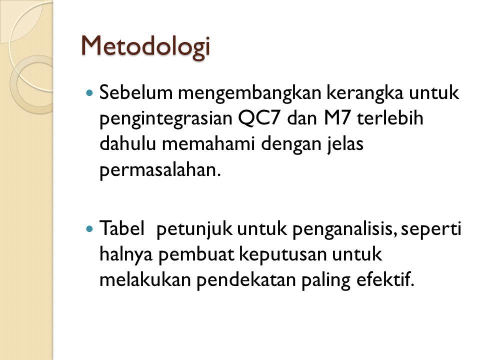 Metodologi Sebelum mengembangkan kerangka untuk pengintegrasian QC7 dan M7 terlebih dahulu memahami dengan jelas permasalahan.