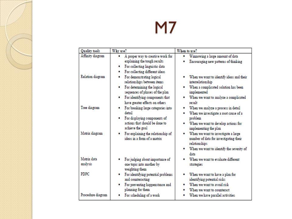 Roadmap integrasi QC7 dan M7
