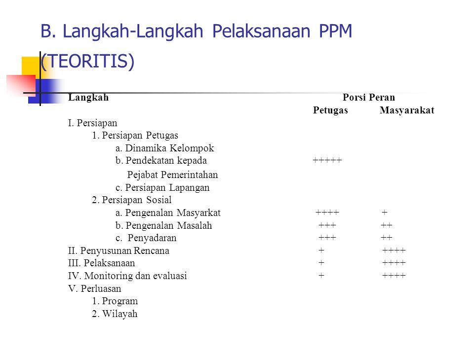 B. Langkah-Langkah Pelaksanaan PPM (TEORITIS) Langkah Porsi Peran Petugas Masyarakat I. Persiapan 1. Persiapan Petugas a. Dinamika Kelompok b. Pendeka